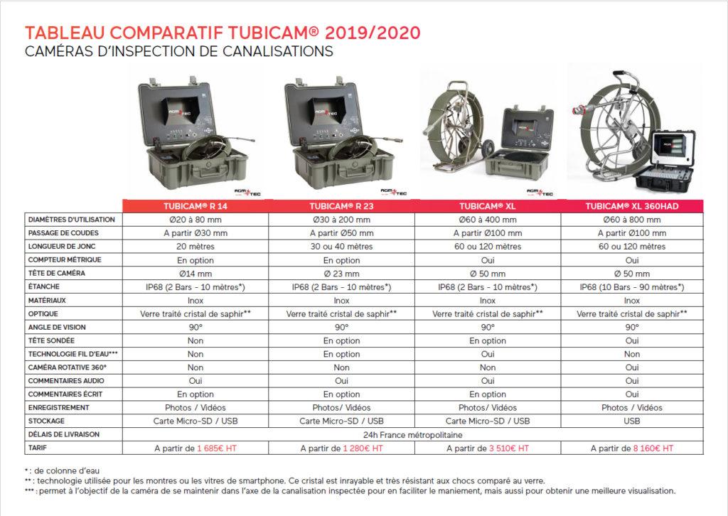 Tableau comparatif des caméras d'inspection de canalisations